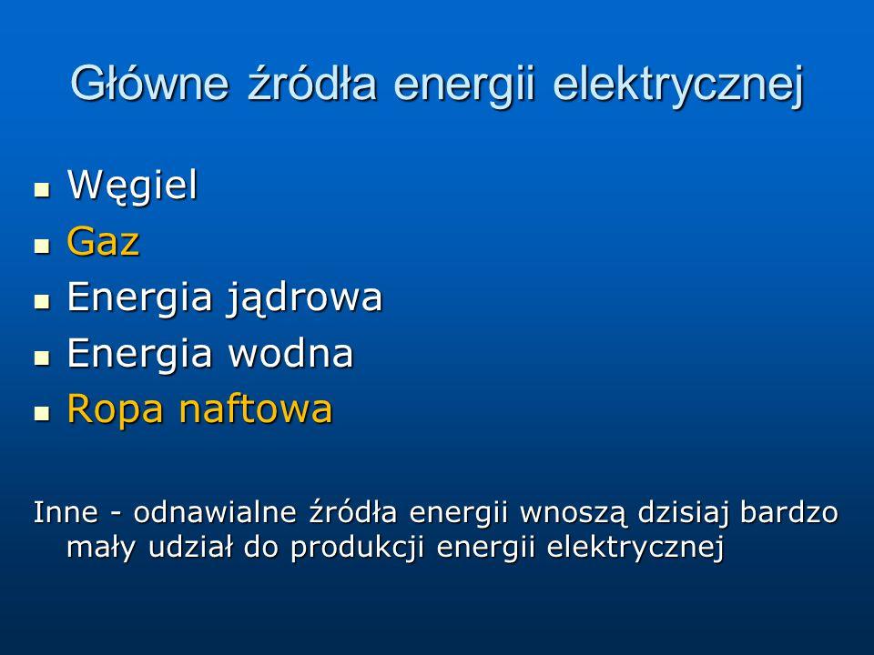 Główne źródła energii elektrycznej Węgiel Węgiel Gaz Gaz Energia jądrowa Energia jądrowa Energia wodna Energia wodna Ropa naftowa Ropa naftowa Inne -