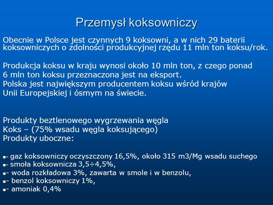 Przemysł koksowniczy Obecnie w Polsce jest czynnych 9 koksowni, a w nich 29 baterii koksowniczych o zdolności produkcyjnej rzędu 11 mln ton koksu/rok.