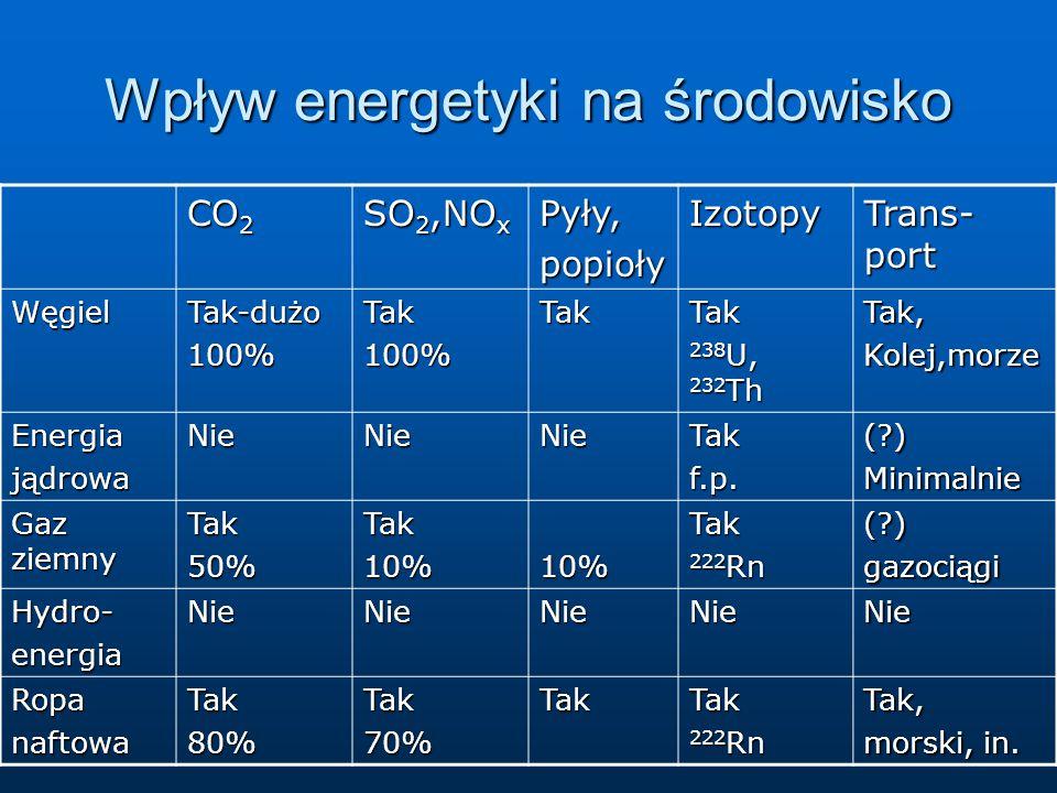 Wpływ energetyki na środowisko CO 2 SO 2,NO x Pyły,popiołyIzotopy Trans- port WęgielTak-dużo100%Tak100%TakTak 238 U, 232 Th Tak,Kolej,morze Energiająd