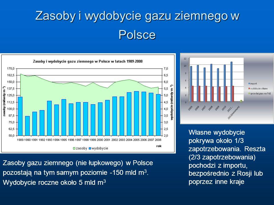Zasoby i wydobycie gazu ziemnego w Polsce Zasoby gazu ziemnego (nie łupkowego) w Polsce pozostają na tym samym poziomie -150 mld m 3. Wydobycie roczne
