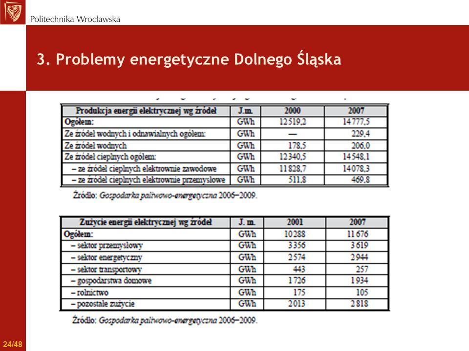 3. Problemy energetyczne Dolnego Śląska 24/48