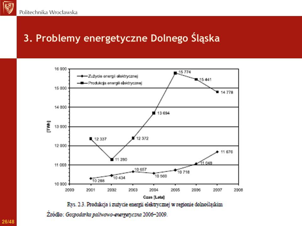 3. Problemy energetyczne Dolnego Śląska 26/48