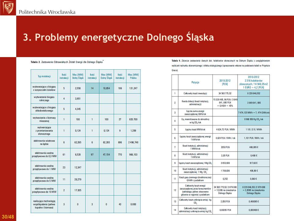 3. Problemy energetyczne Dolnego Śląska 30/48