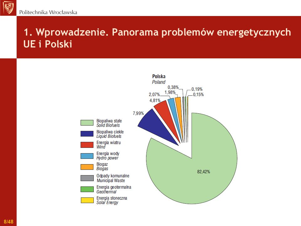 1. Wprowadzenie. Panorama problemów energetycznych UE i Polski Polska 9/48