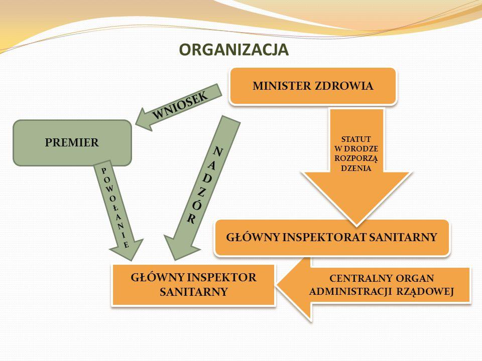 ORGANIZACJA MINISTER ZDROWIA GŁÓWNY INSPEKTOR SANITARNY CENTRALNY ORGAN ADMINISTRACJI RZĄDOWEJ GŁÓWNY INSPEKTORAT SANITARNY STATUT W DRODZE ROZPORZĄ DZENIA STATUT W DRODZE ROZPORZĄ DZENIA PREMIER WNIOSEK POWOŁANIEPOWOŁANIE NADZÓRNADZÓR