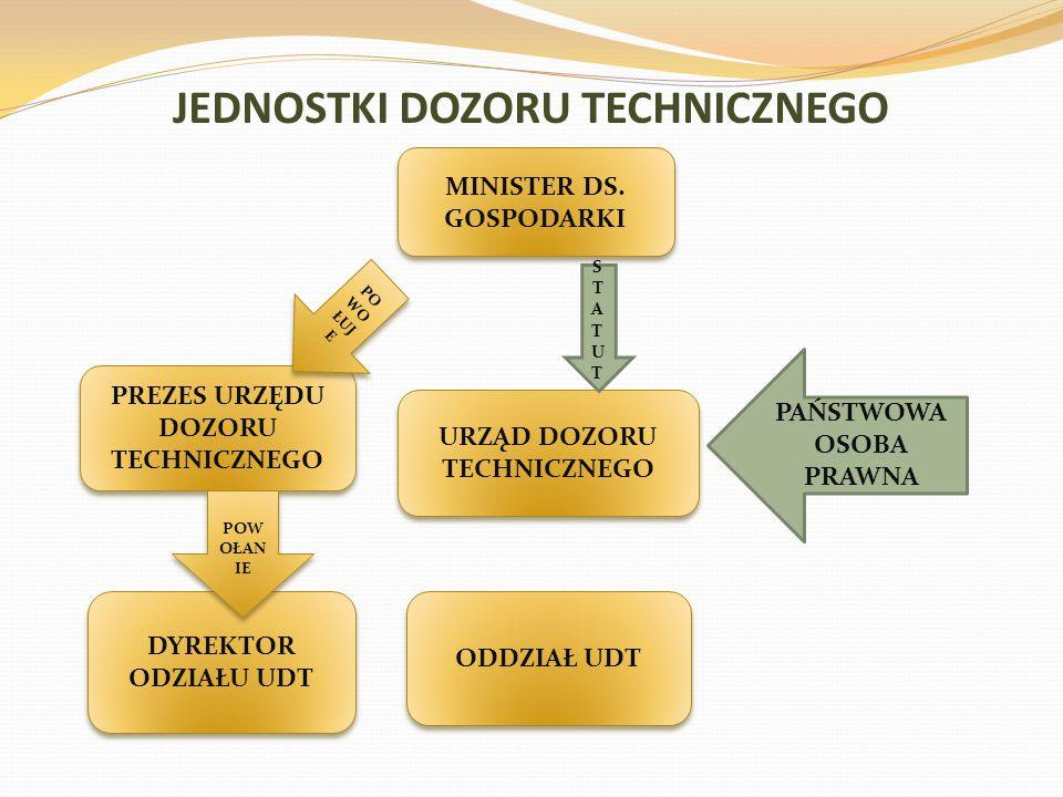 JEDNOSTKI DOZORU TECHNICZNEGO MINISTER DS. GOSPODARKI PREZES URZĘDU DOZORU TECHNICZNEGO URZĄD DOZORU TECHNICZNEGO PO WO ŁUJ E DYREKTOR ODZIAŁU UDT ODD