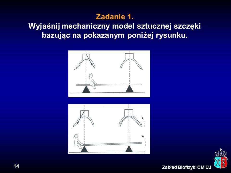 14 Zadanie 1. Wyjaśnij mechaniczny model sztucznej szczęki bazując na pokazanym poniżej rysunku. Zakład Biofizyki CM UJ