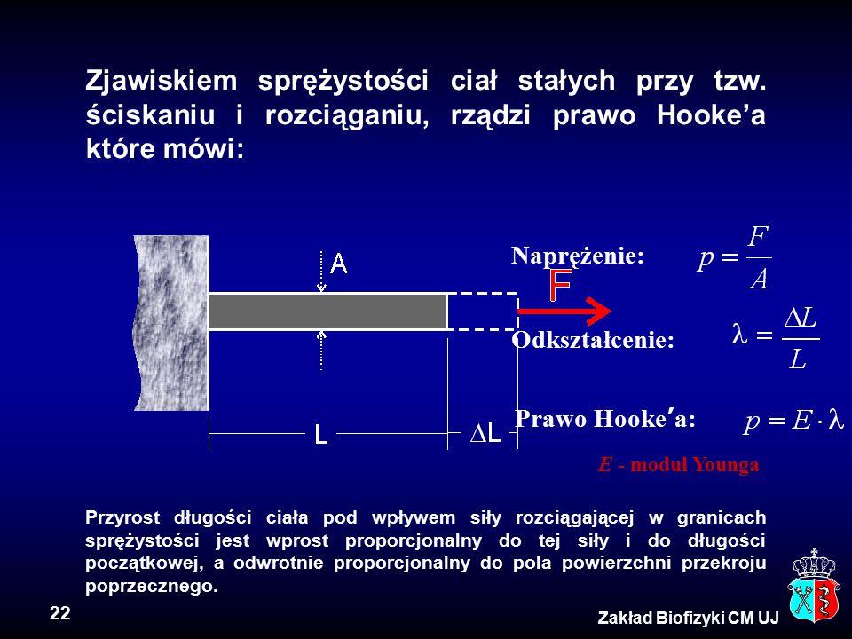 22 Zakład Biofizyki CM UJ Zjawiskiem sprężystości ciał stałych przy tzw. ściskaniu i rozciąganiu, rządzi prawo Hooke'a które mówi: Przyrost długości c