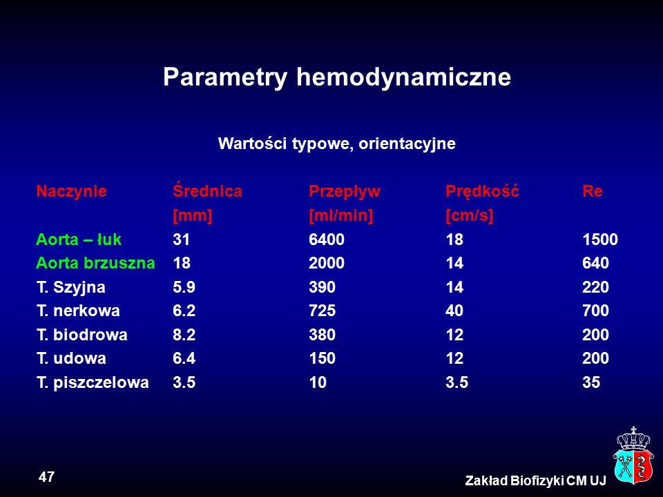 47 Zakład Biofizyki CM UJ Parametry hemodynamiczne Wartości typowe, orientacyjne NaczynieŚrednicaPrzepływPrędkośćRe [mm][ml/min][cm/s] Aorta – łuk3164