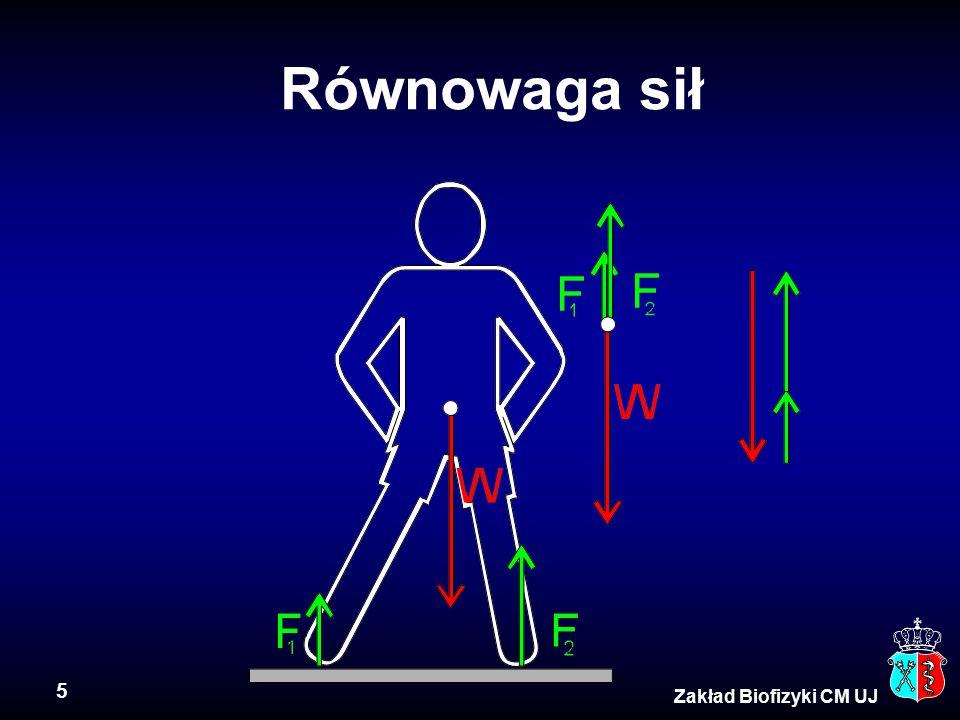 5 Zakład Biofizyki CM UJ Równowaga sił
