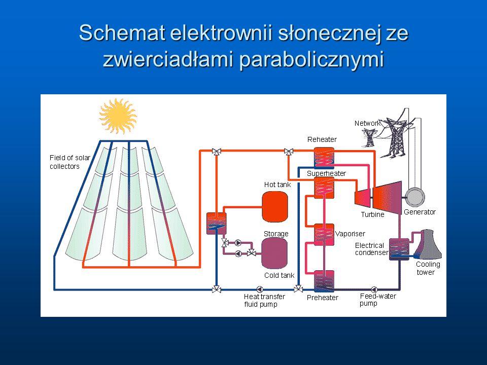 Schemat elektrownii słonecznej ze zwierciadłami parabolicznymi