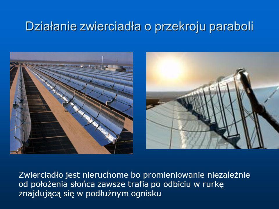 Działanie zwierciadła o przekroju paraboli Zwierciadło jest nieruchome bo promieniowanie niezależnie od położenia słońca zawsze trafia po odbiciu w ru