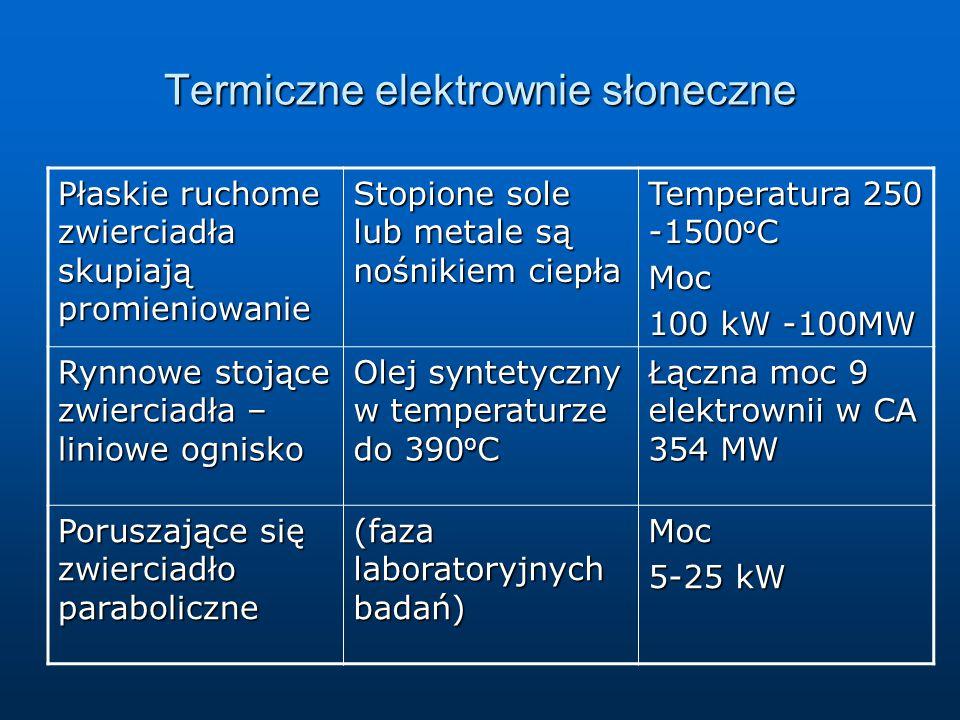 Termiczne elektrownie słoneczne Płaskie ruchome zwierciadła skupiają promieniowanie Stopione sole lub metale są nośnikiem ciepła Temperatura 250 -1500