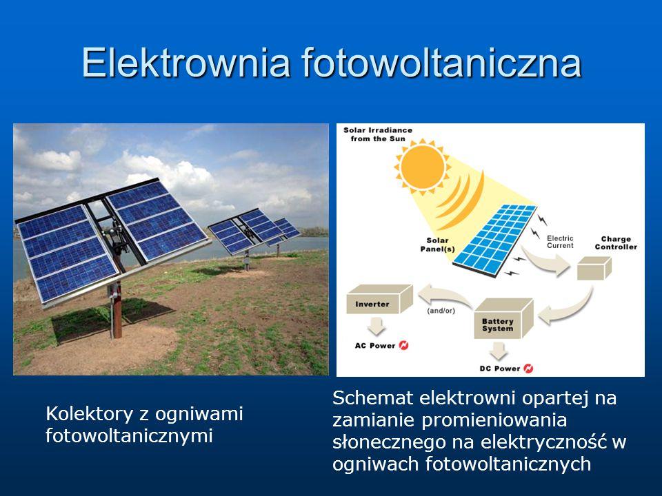 Kolektory z ogniwami fotowoltanicznymi Schemat elektrowni opartej na zamianie promieniowania słonecznego na elektryczność w ogniwach fotowoltanicznych