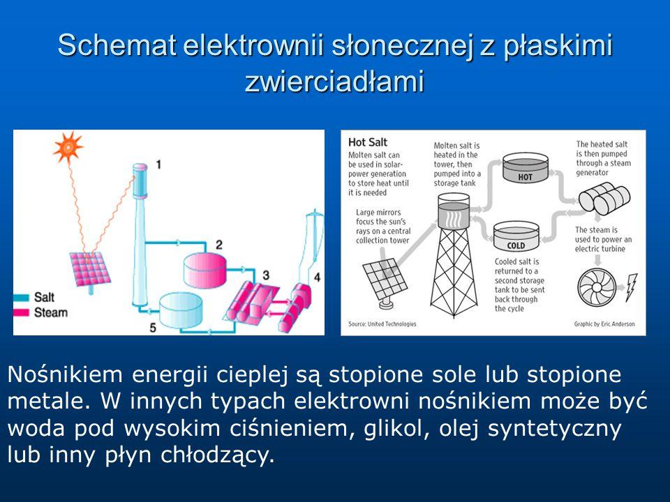 Efekt fotoelektryczny Wykorzystanie faktu, że energia fotonu jest przekazywana indywidualnemu elektronowi.