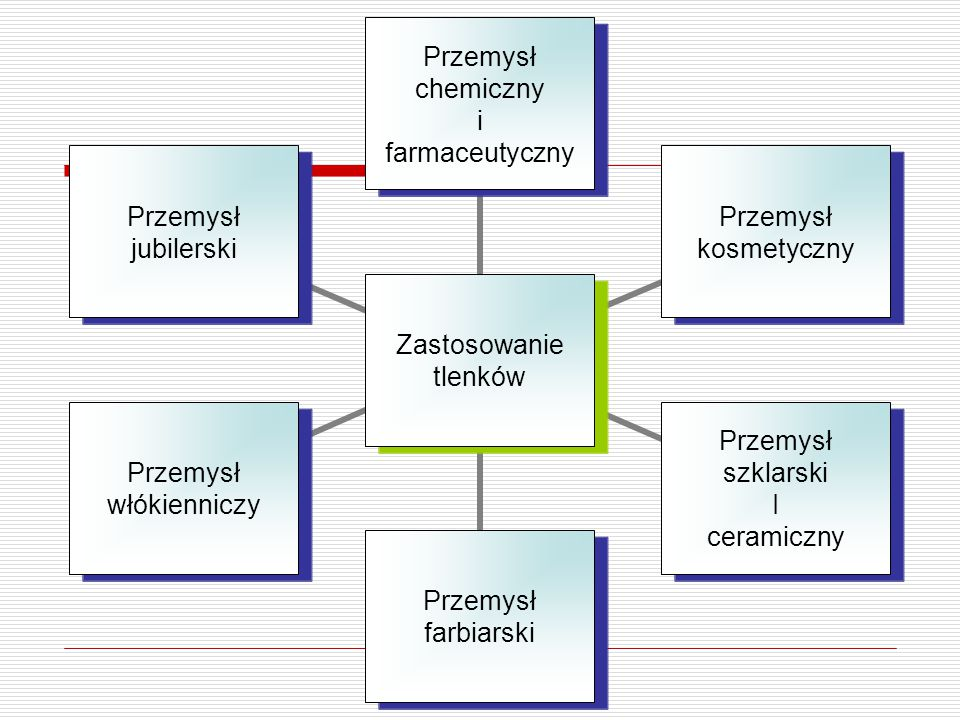 Zastosowanie tlenków Przemysł chemiczny i farmaceutyczny Przemysł kosmetyczny Przemysł szklarski I ceramiczny Przemysł farbiarski Przemysł włókienniczy Przemysł jubilerski