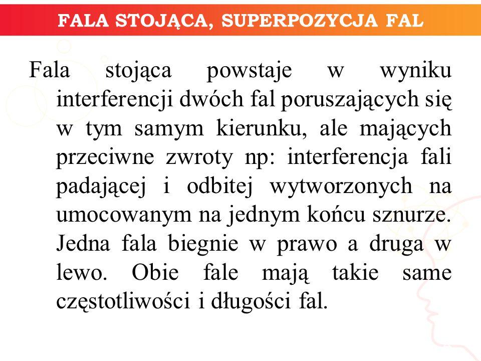 FALA STOJĄCA, SUPERPOZYCJA FAL Fala stojąca powstaje w wyniku interferencji dwóch fal poruszających się w tym samym kierunku, ale mających przeciwne z