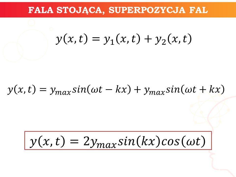 FALA STOJĄCA, SUPERPOZYCJA FAL informatyka + 7