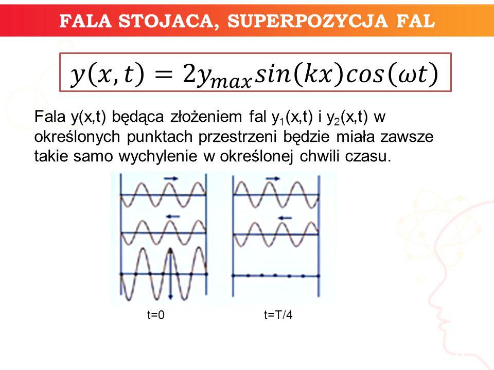 FALA STOJACA, SUPERPOZYCJA FAL informatyka + 8 Fala y(x,t) będąca złożeniem fal y 1 (x,t) i y 2 (x,t) w określonych punktach przestrzeni będzie miała