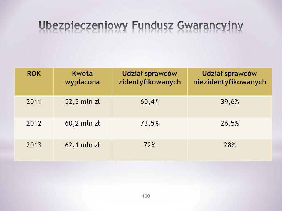 ROKKwota wypłacona Udział sprawców zidentyfikowanych Udział sprawców niezidentyfikowanych 201152,3 mln zł60,4%39,6% 201260,2 mln zł73,5%26,5% 201362,1
