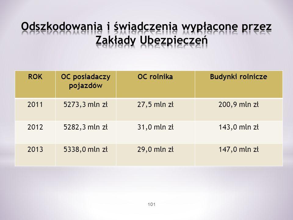 ROKOC posiadaczy pojazdów OC rolnikaBudynki rolnicze 20115273,3 mln zł27,5 mln zł200,9 mln zł 20125282,3 mln zł31,0 mln zł143,0 mln zł 20135338,0 mln