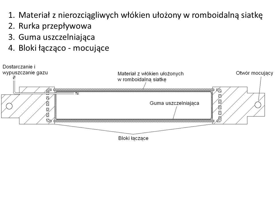 1.Materiał z nierozciągliwych włókien ułożony w romboidalną siatkę 2.Rurka przepływowa 3.Guma uszczelniająca 4.Bloki łącząco - mocujące