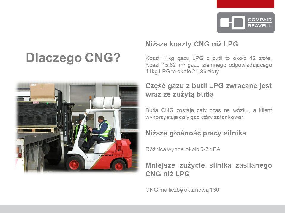 Dlaczego CNG? Niższe koszty CNG niż LPG Koszt 11kg gazu LPG z butli to około 42 złote. Koszt 15,62 m³ gazu ziemnego odpowiadającego 11kg LPG to około