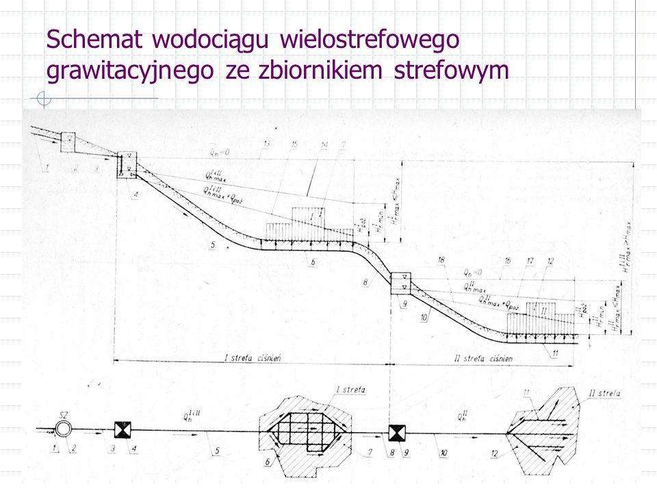 Schemat wodociągu wielostrefowego grawitacyjnego ze zbiornikiem strefowym