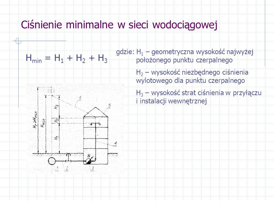 Ciśnienie minimalne w sieci wodociągowej H min = H 1 + H 2 + H 3 gdzie: H 1 – geometryczna wysokość najwyżej położonego punktu czerpalnego H 2 – wysokość niezbędnego ciśnienia wylotowego dla punktu czerpalnego H 3 – wysokość strat ciśnienia w przyłączu i instalacji wewnętrznej