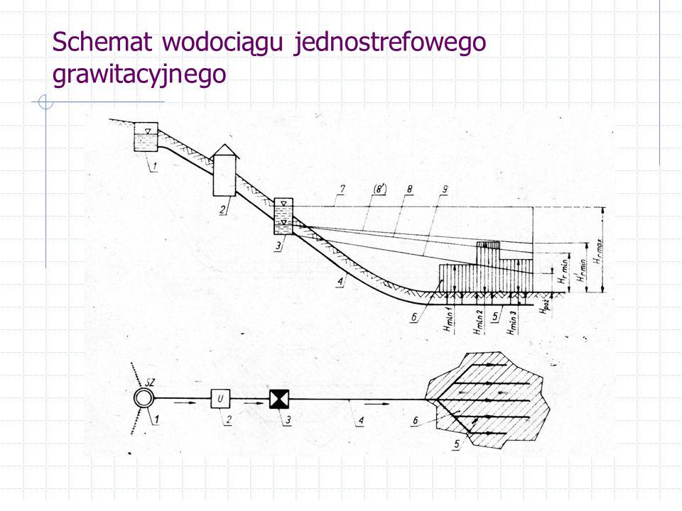 Schemat wodociągu jednostrefowego grawitacyjnego