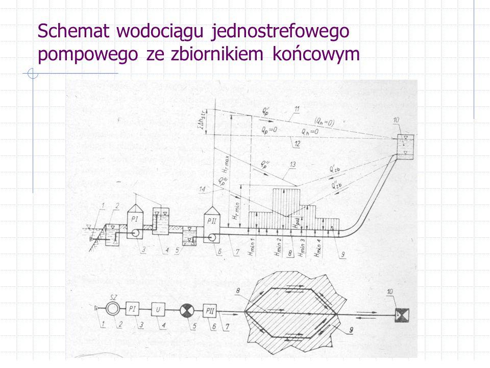 Schemat wodociągu jednostrefowego pompowego ze zbiornikiem centralnym