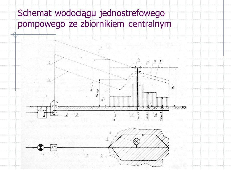 Schemat wodociągu jednostrefowego pompowego ze zbiornikiem początkowym
