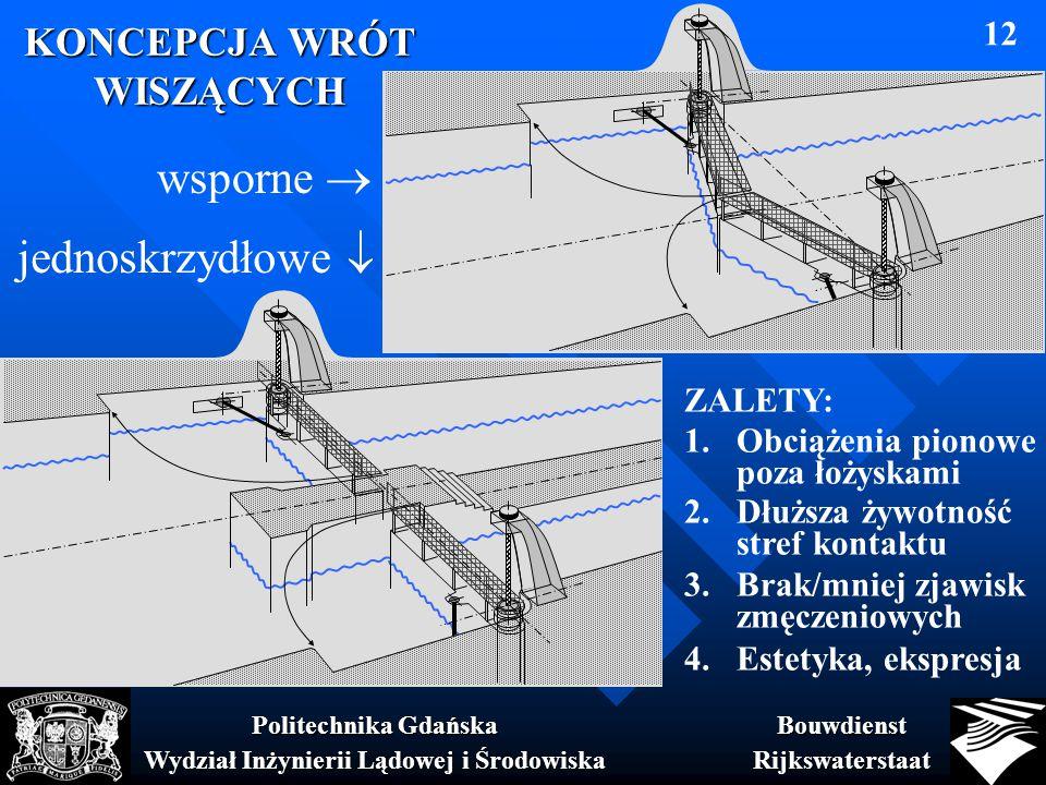 KONCEPCJA WRÓT WISZĄCYCH BouwdienstRijkswaterstaat Politechnika Gdańska Wydział Inżynierii Lądowej i Środowiska 12 wsporne  jednoskrzydłowe  ZALETY: 1.Obciążenia pionowe poza łożyskami 2.Dłuższa żywotność stref kontaktu 3.Brak/mniej zjawisk zmęczeniowych 4.Estetyka, ekspresja