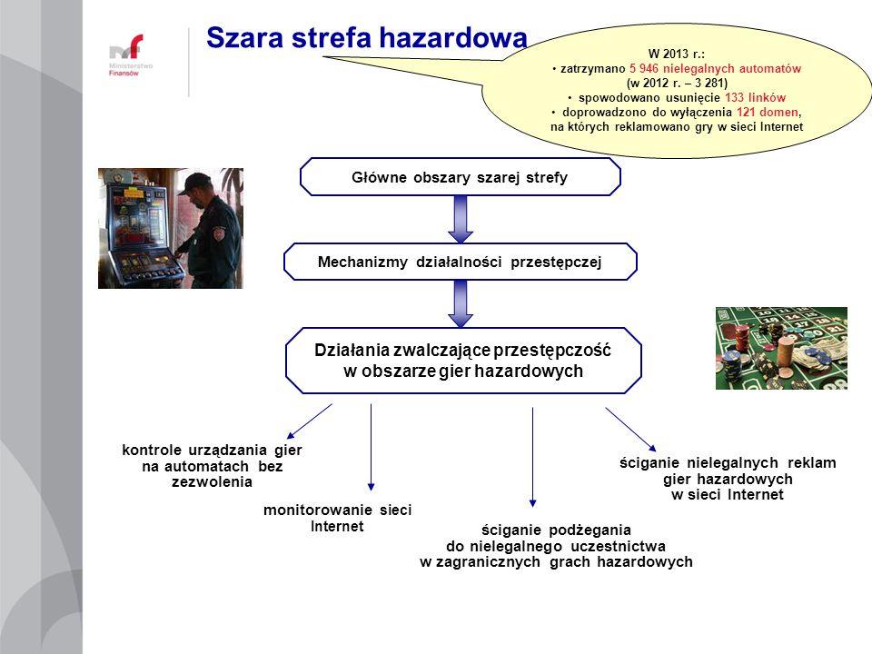 Główne obszary szarej strefy Mechanizmy działalności przestępczej Działania zwalczające przestępczość w obszarze gier hazardowych Szara strefa hazardo