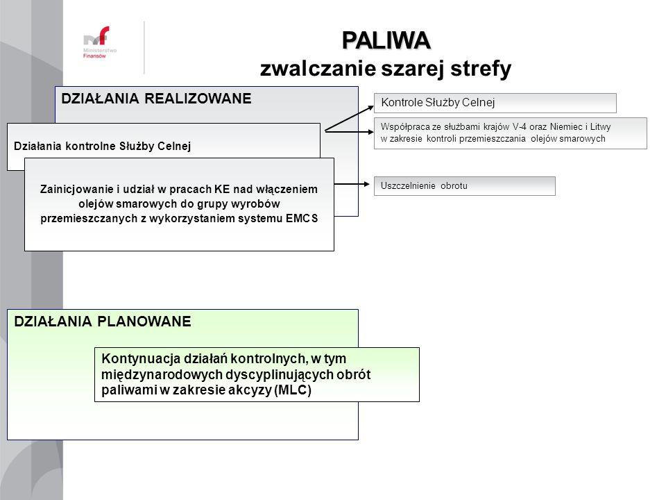 PALIWA PALIWA zwalczanie szarej strefy DZIAŁANIA REALIZOWANE Działania kontrolne Służby Celnej Zainicjowanie i udział w pracach KE nad włączeniem olej