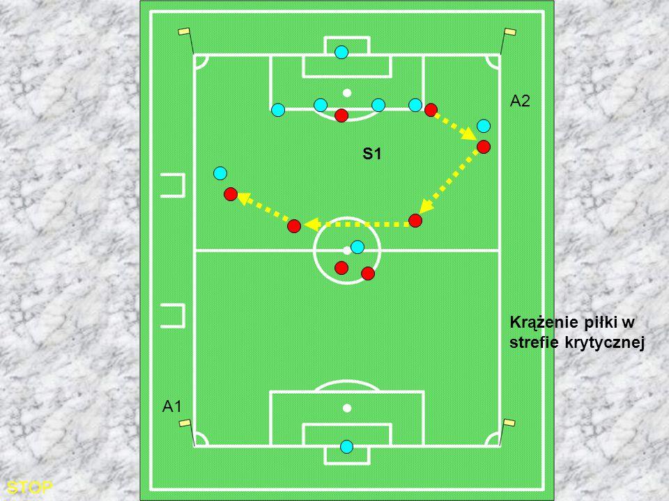 STOP Krążenie piłki w strefie krytycznej S1 A2 A1