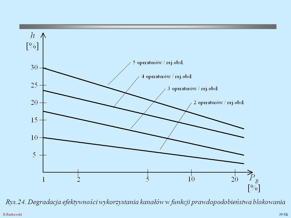 D.Rutkowski39/SK Rys.24. Degradacja efektywności wykorzystania kanałów w funkcji prawdopodobieństwa blokowania