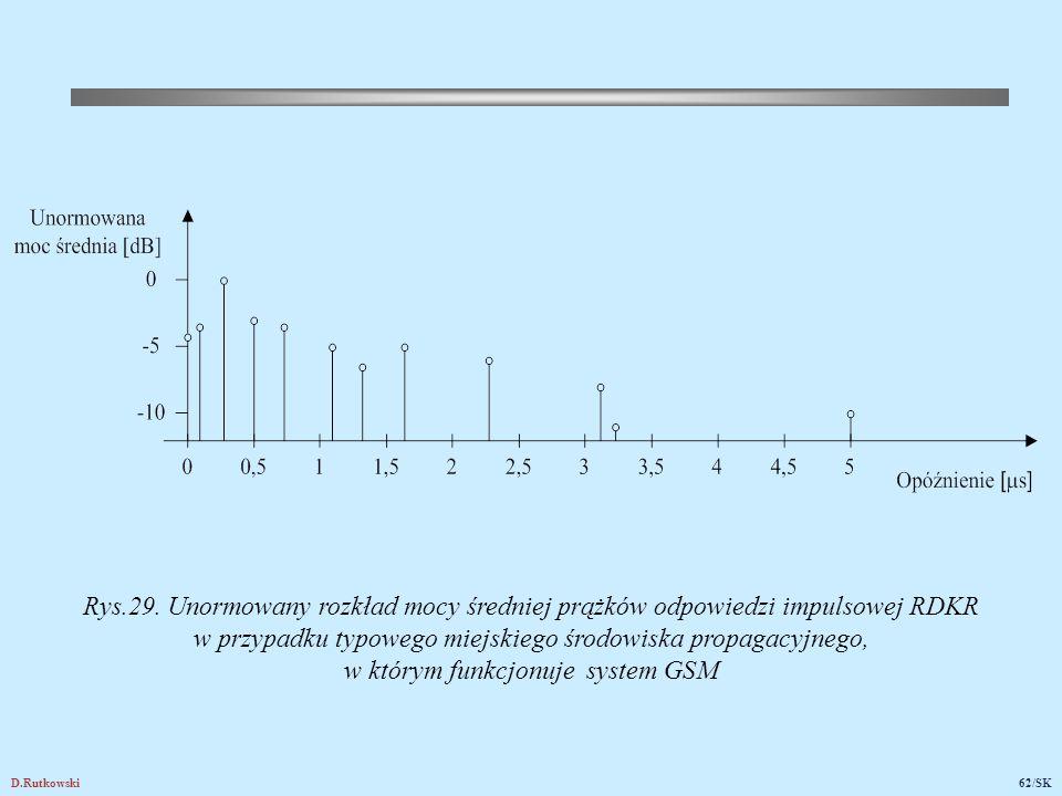 D.Rutkowski62/SK Rys.29. Unormowany rozkład mocy średniej prążków odpowiedzi impulsowej RDKR w przypadku typowego miejskiego środowiska propagacyjnego