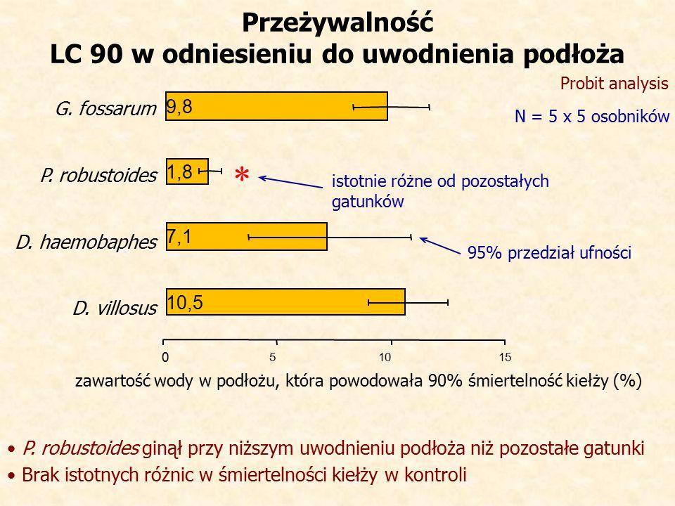 G.fossarum zawartość wody w podłożu, która powodowała 90% śmiertelność kiełży (%) P.
