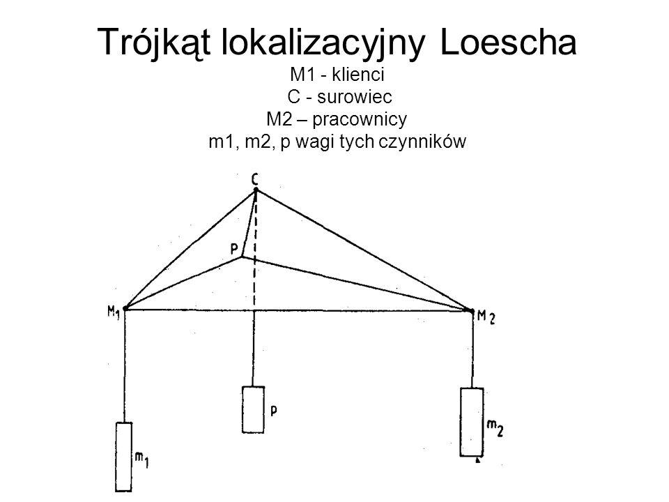 Trójkąt lokalizacyjny Loescha M1 - klienci C - surowiec M2 – pracownicy m1, m2, p wagi tych czynników
