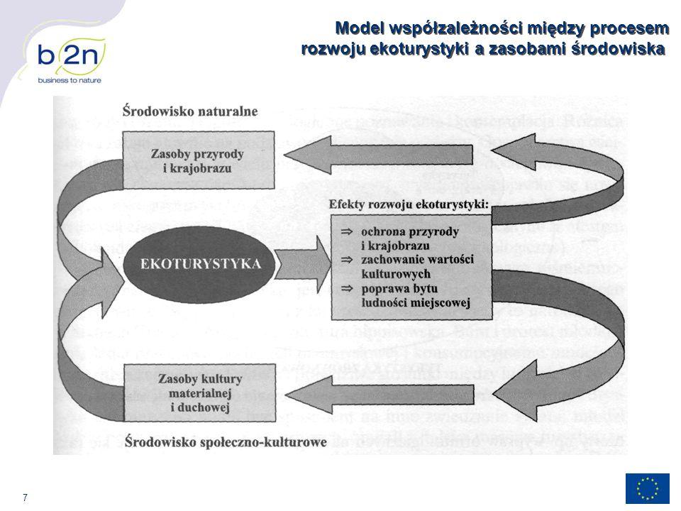 7 Model współzależności między procesem rozwoju ekoturystyki a zasobami środowiska
