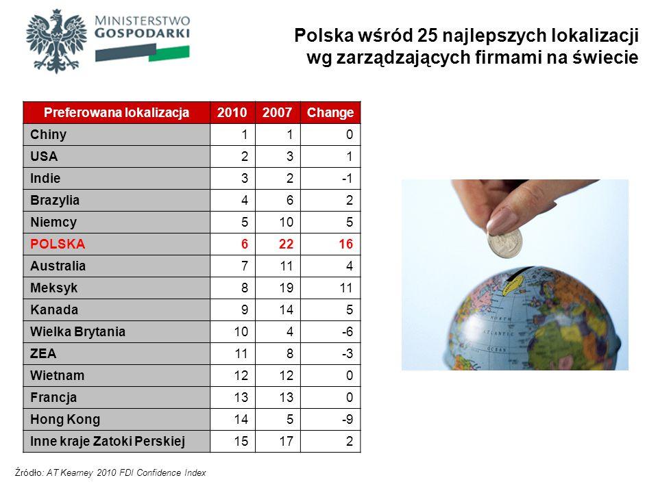 Polska wśród 25 najlepszych lokalizacji wg zarządzających firmami na świecie Źródło: AT Kearney 2010 FDI Confidence Index Preferowana lokalizacja20102