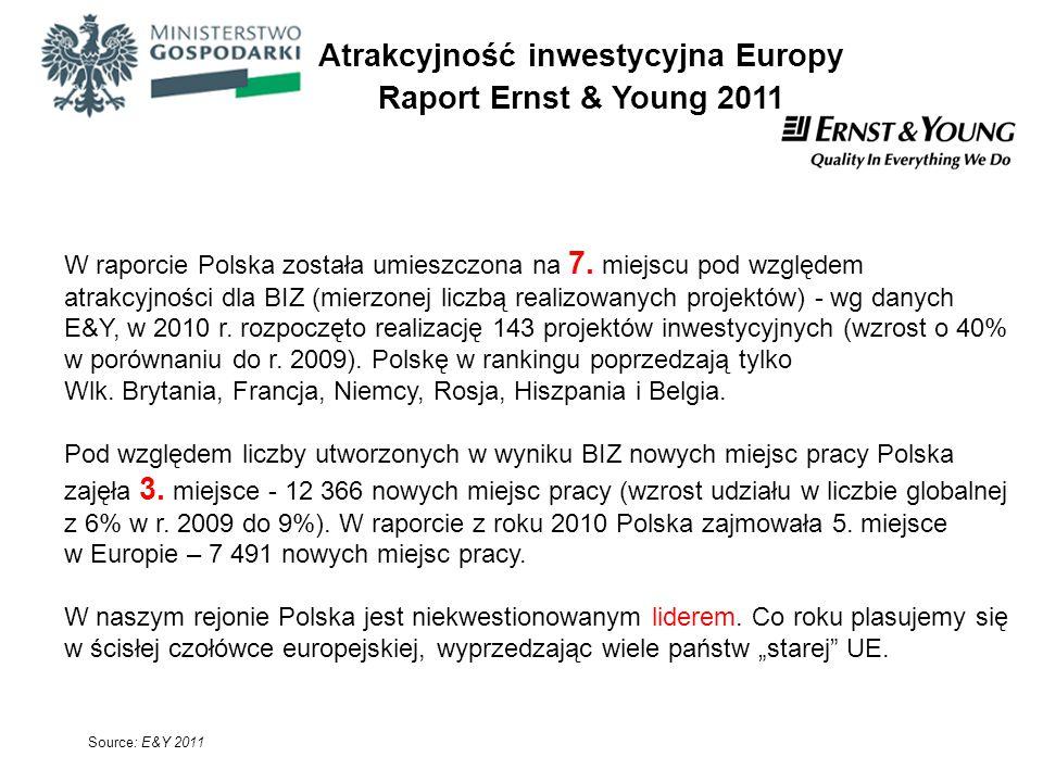 Atrakcyjność inwestycyjna Europy Raport Ernst & Young 2011 Source: E&Y 2011 W raporcie Polska została umieszczona na 7. miejscu pod względem atrakcyjn