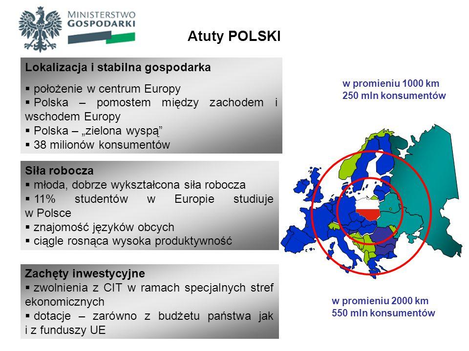 Wzrost PKB w Polsce w 2010: 3.8% vs 1.8% in UE Wzrost PKB w Polsce : Q2 2010 – 3.5% Q3 2010 – 4.2% Q4 2010 – 4.4% Q1 2011 – 4.4% Inflacja roczna (2010): 2.7% vs.