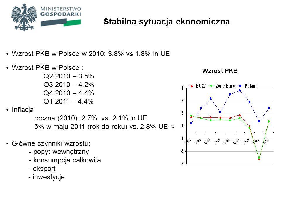Wzrost PKB w Polsce w 2010: 3.8% vs 1.8% in UE Wzrost PKB w Polsce : Q2 2010 – 3.5% Q3 2010 – 4.2% Q4 2010 – 4.4% Q1 2011 – 4.4% Inflacja roczna (2010