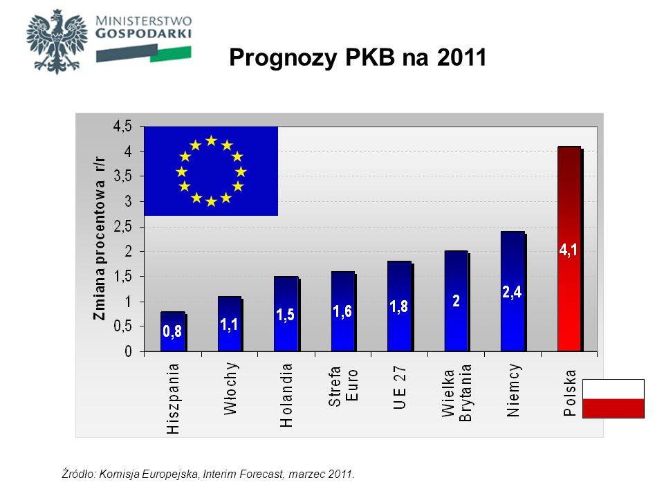 Źródło: Komisja Europejska, Interim Forecast, marzec 2011. Prognozy PKB na 2011