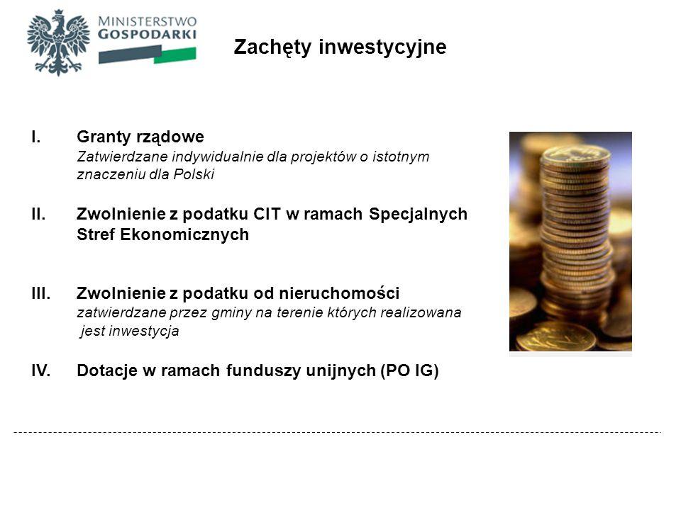 Porównanie systemów zachęt w EŚW Zachęta/KrajPolskaCzechySłowacjaWęgry Grant inwestycyjny (fundusze UE) Grant na zatrudnienie (tylko produkcja) (tylko produkcja) Ulga lub zwolnienie z CIT (do 2020 r.) (max.