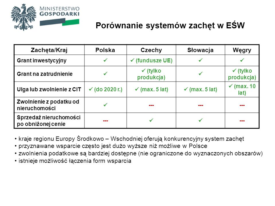 Porównanie systemów zachęt w EŚW Zachęta/KrajPolskaCzechySłowacjaWęgry Grant inwestycyjny (fundusze UE) Grant na zatrudnienie (tylko produkcja) (tylko