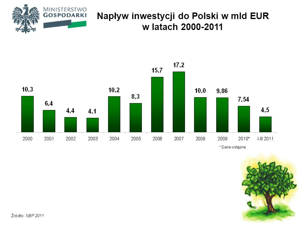 Napływ inwestycji do Polski w mld EUR w latach 2000-2011 * Dane wstępne Źródło: NBP 2011