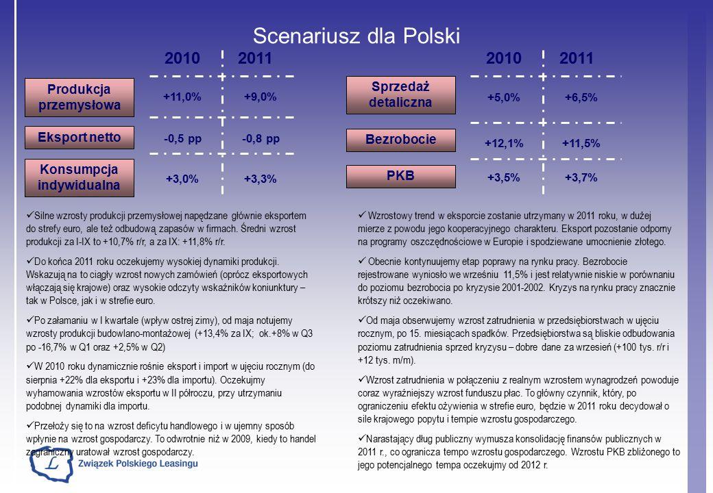 2010 Produkcja przemysłowa Eksport netto +11,0% -0,5 pp Scenariusz dla Polski 2011 +9,0% -0,8 pp Konsumpcja indywidualna +3,0% +3,3% 2010 2011 Bezrobocie PKB +12,1%+11,5% +3,5%+3,7% Sprzedaż detaliczna +5,0%+6,5% Silne wzrosty produkcji przemysłowej napędzane głównie eksportem do strefy euro, ale też odbudową zapasów w firmach.